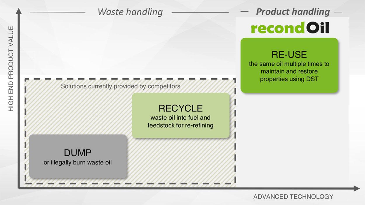 Dump recycle reuse
