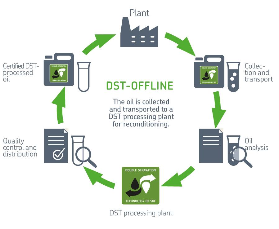 DST-Offline