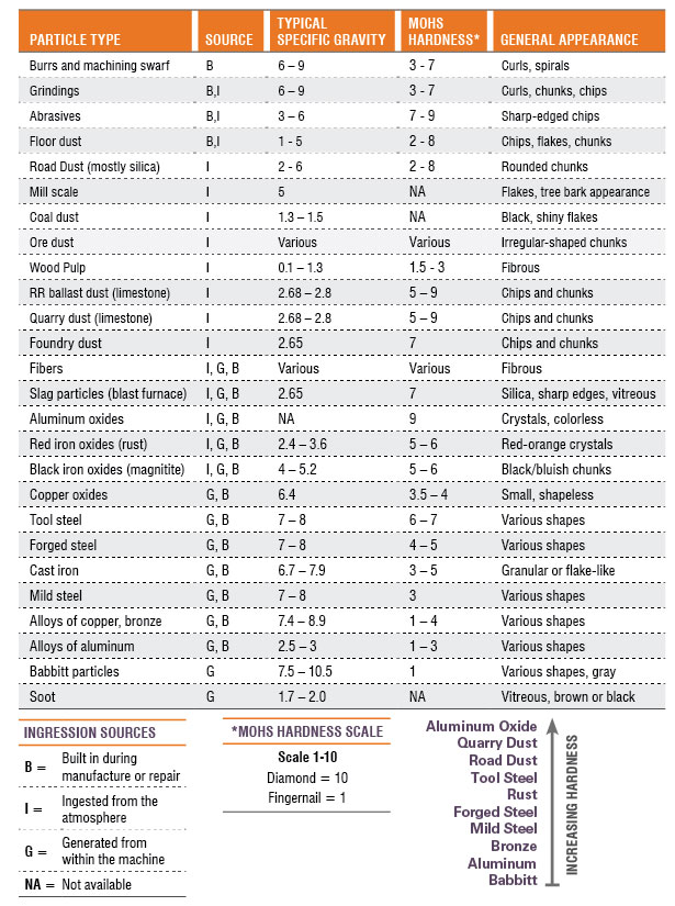 Table showing particle type, source, typical specific gravity, Mohs hardness, and general appearance for various materials.