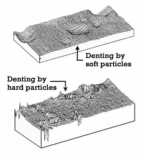 Illustration of surface wear patterns that occur depending on particle hardness