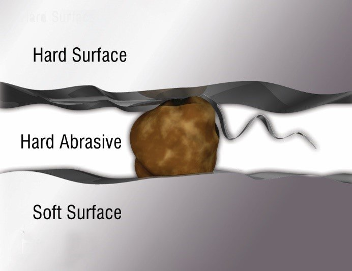 Illustration of three-body abrasion showing an abrasive particle interacting with harder and softer machine surfaces.